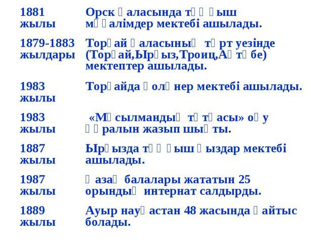 1881 жылыОрск қаласында тұңғыш мұғалімдер мектебі ашылады. 1879-1883 жылдары...