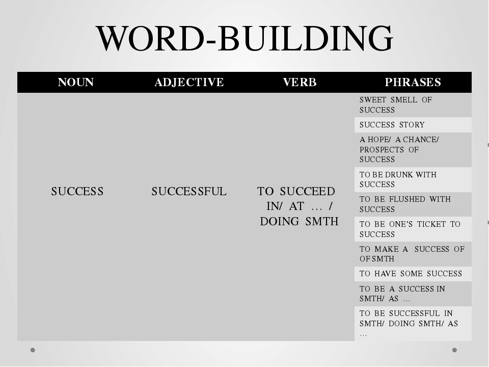 WORD-BUILDING NOUN ADJECTIVE VERB PHRASES SUCCESS SUCCESSFUL TO SUCCEED IN/ A...