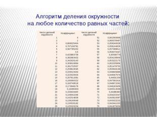 Алгоритм деления окружности на любое количество равных частей: Число делений