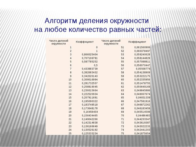 Алгоритм деления окружности на любое количество равных частей: Число делений...