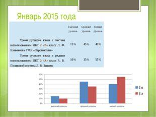 Январь 2015 года Высокий уровень Средний уровень Низкий уровень Уроки русског