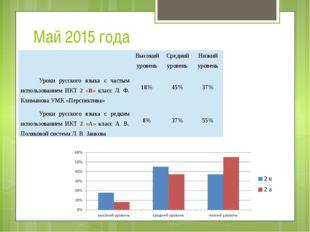 Май 2015 года Высокий уровень Средний уровень Низкий уровень Уроки русского я