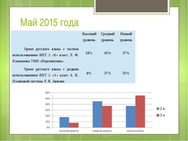 Май 2015 года Высокий уровень Средний уровень Низкий уровень Уроки русского я...