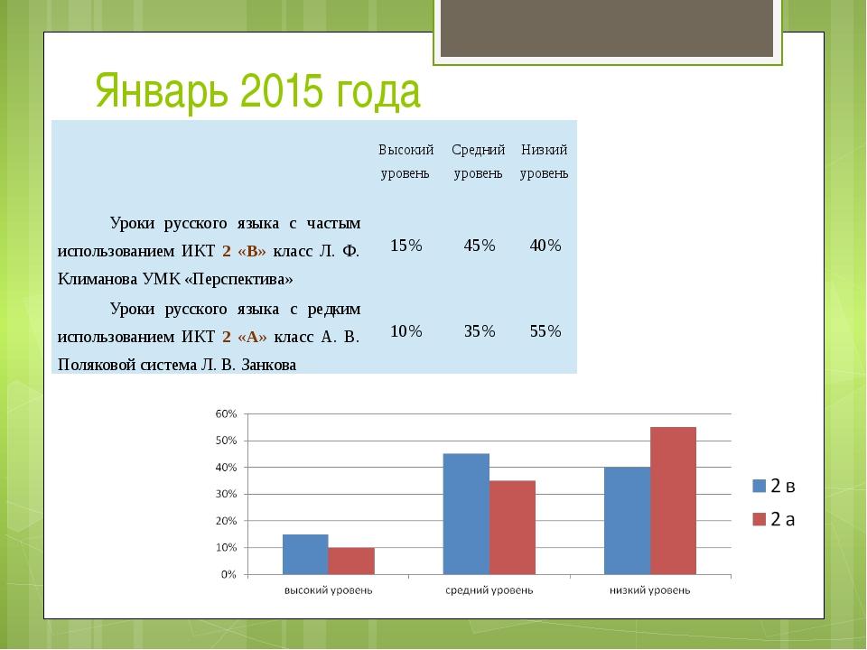 Январь 2015 года Высокий уровень Средний уровень Низкий уровень Уроки русског...