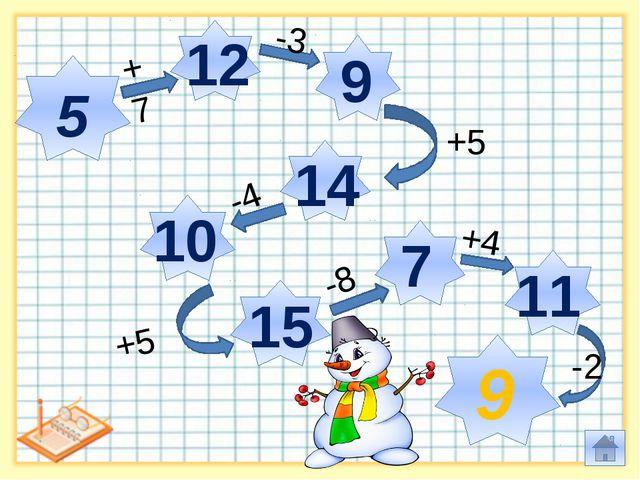 5 12 9 14 10 15 7 11 9 +7 -3 +5 -4 +5 -8 +4 -2