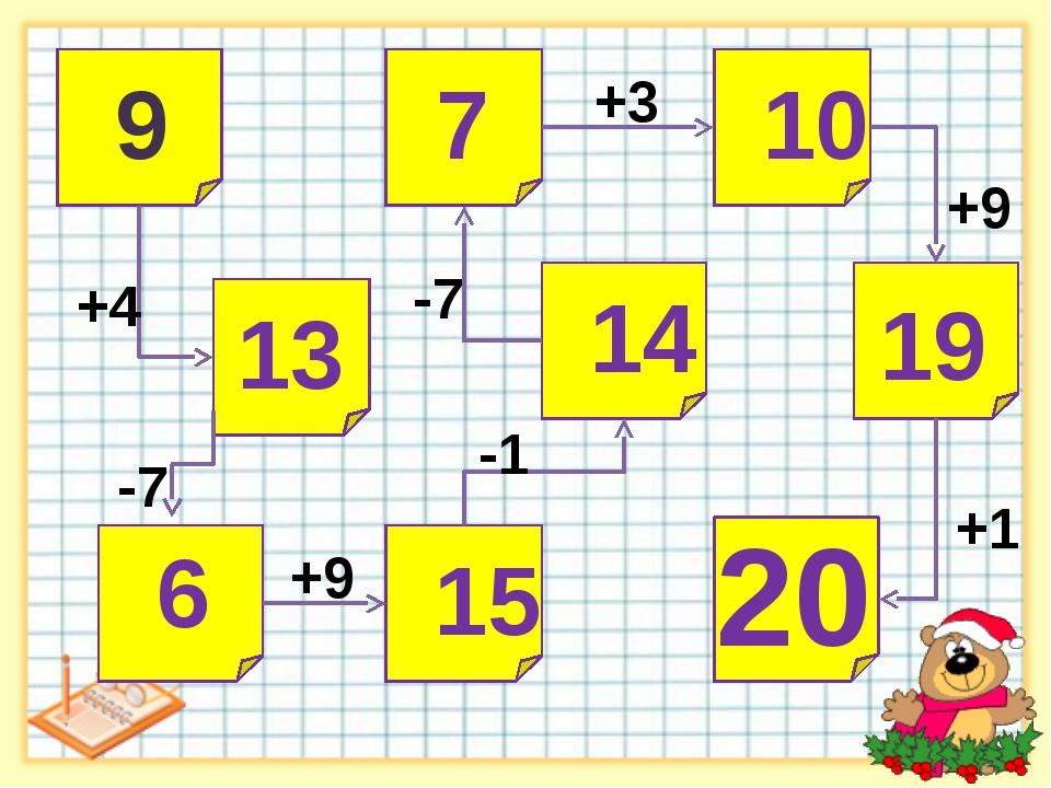 9 13 6 15 14 7 10 +4 -7 +9 -1 -7 +3 +9 19 +1 20