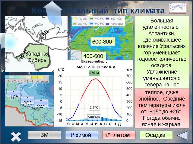 Муссонный тип климата Дальний Восток -28° -24° -20° +8° +20° +24° 400- 600 6...