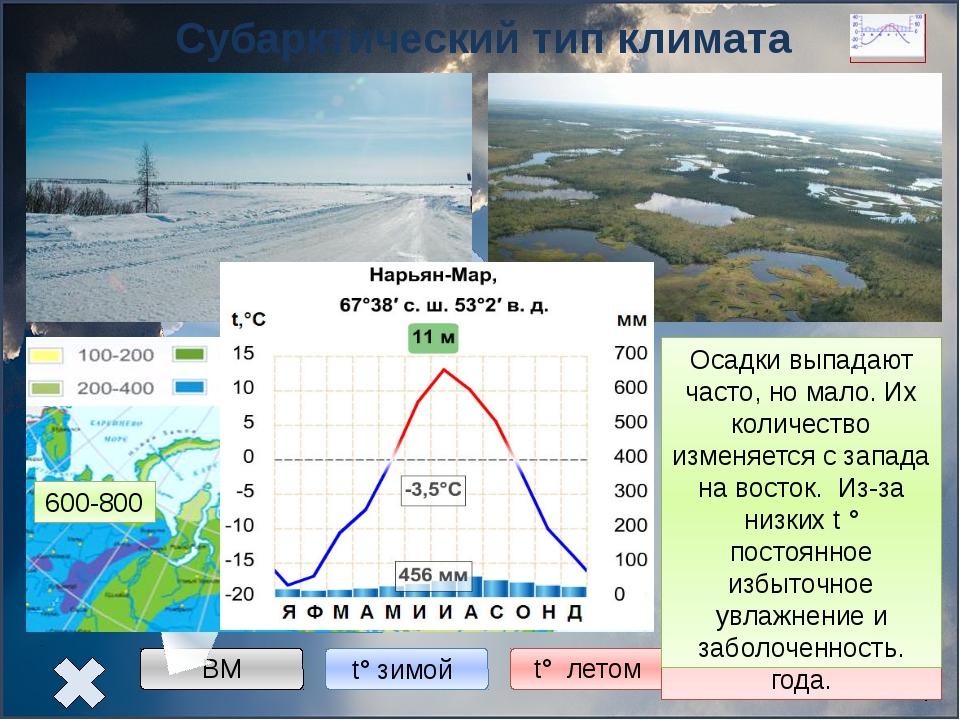 Континентальный тип климата Западная Сибирь -16° -20° -24° +12° +20° +24° 60...