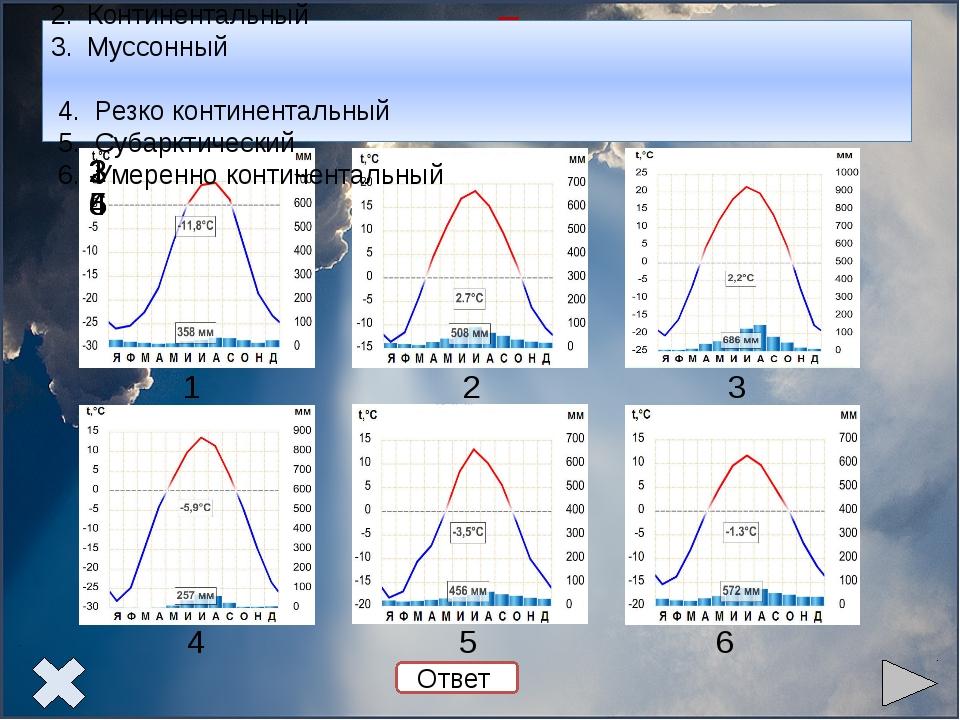 Задание 2. Используя климатические диаграммы, опишите климат и определите ег...
