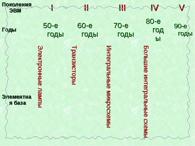 Поколения ЭВМIIIIIIIVV Годы50-е годы60-е годы70-е годы80-е годы90-е...