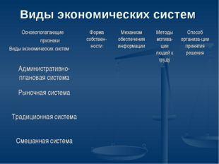 Виды экономических систем Основополагающие признаки Виды экономических систем