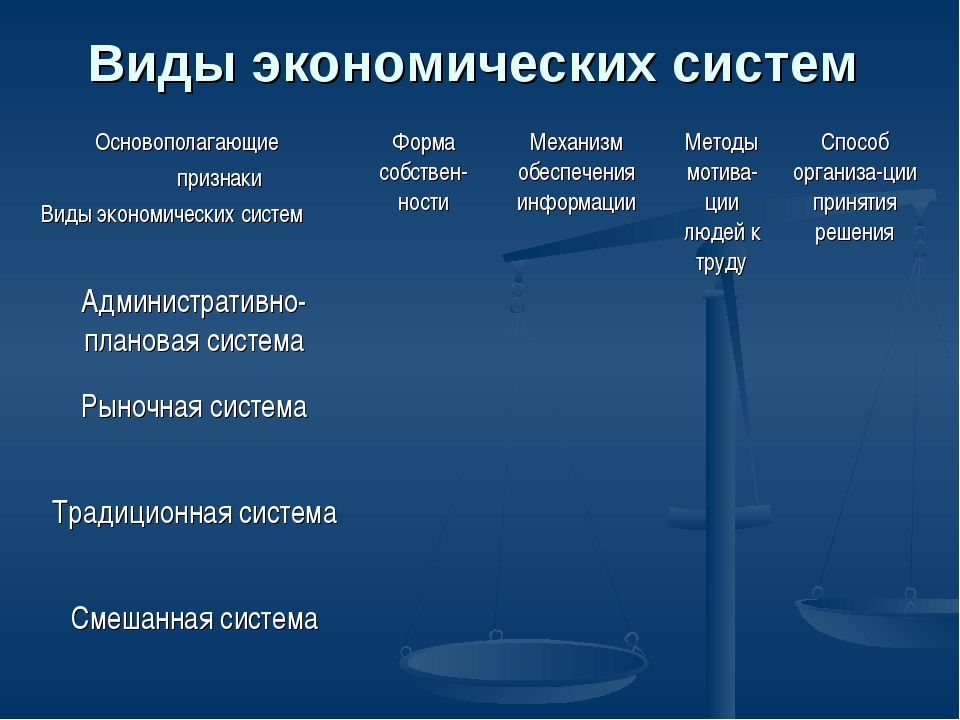 Виды экономических систем Основополагающие признаки Виды экономических систем...