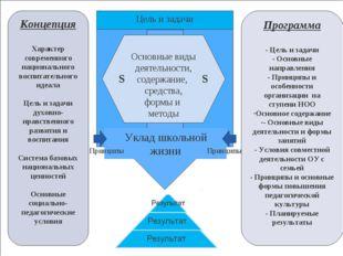1 Цель и задачи Основные виды деятельности, содержание, средства, формы и мет