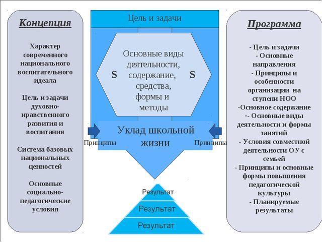 1 Цель и задачи Основные виды деятельности, содержание, средства, формы и мет...