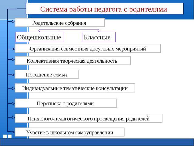 Система работы педагога с родителями Общешкольные Участие в школьном самоупра...