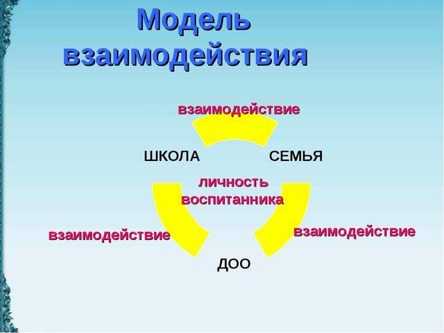 Модель взаимодействия личность воспитанника взаимодействие взаимодействие вз...