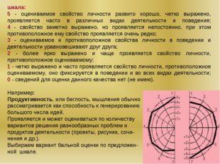 шкала: 5 - оцениваемое свойство личности развито хорошо, четко выражено, проя