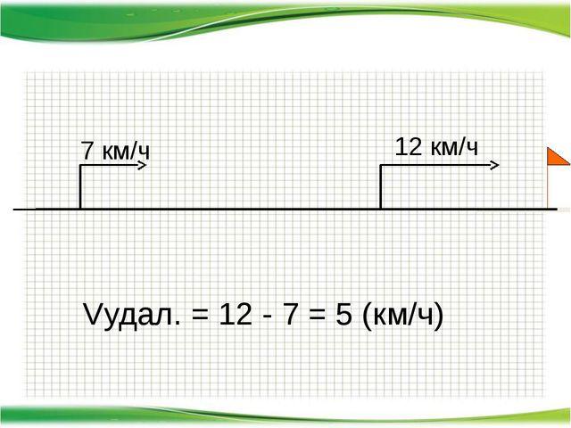 7 км/ч 12 км/ч Vудал. = 12 - 7 = 5 (км/ч)