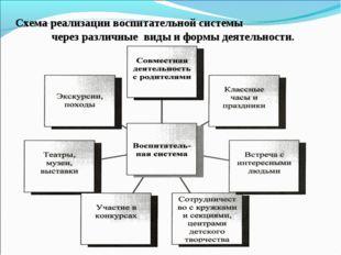Схема реализации воспитательной системы через различные виды и формы деятельн