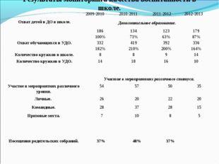 Результаты мониторинга качества воспитанности в школе. Участие в мероприятиях