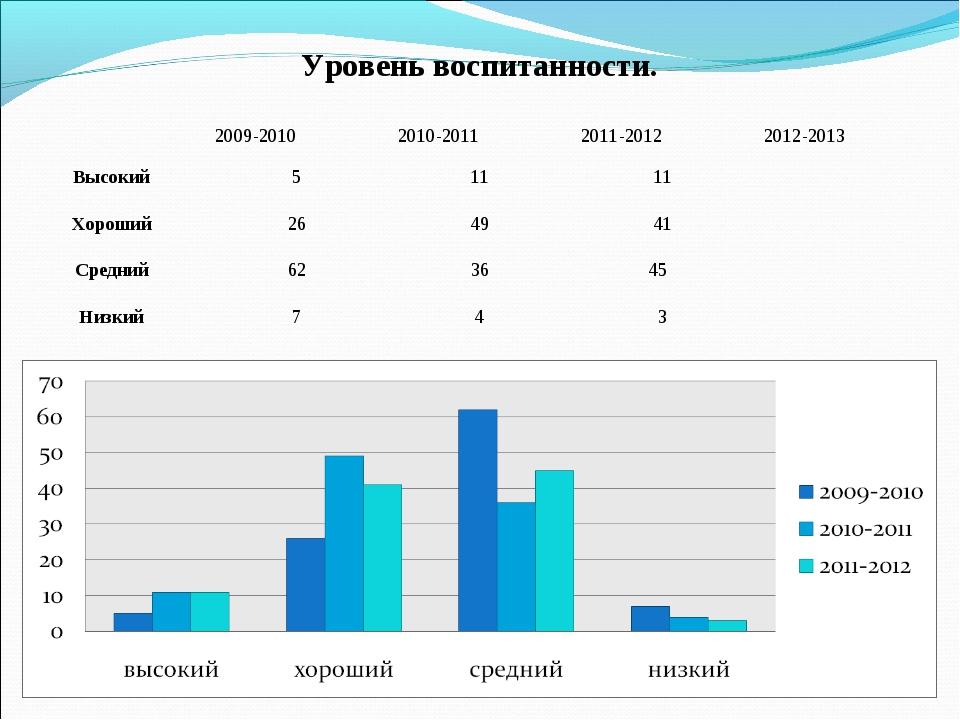Уровень воспитанности. 2009-20102010-20112011-20122012-2013 Высокий 511...