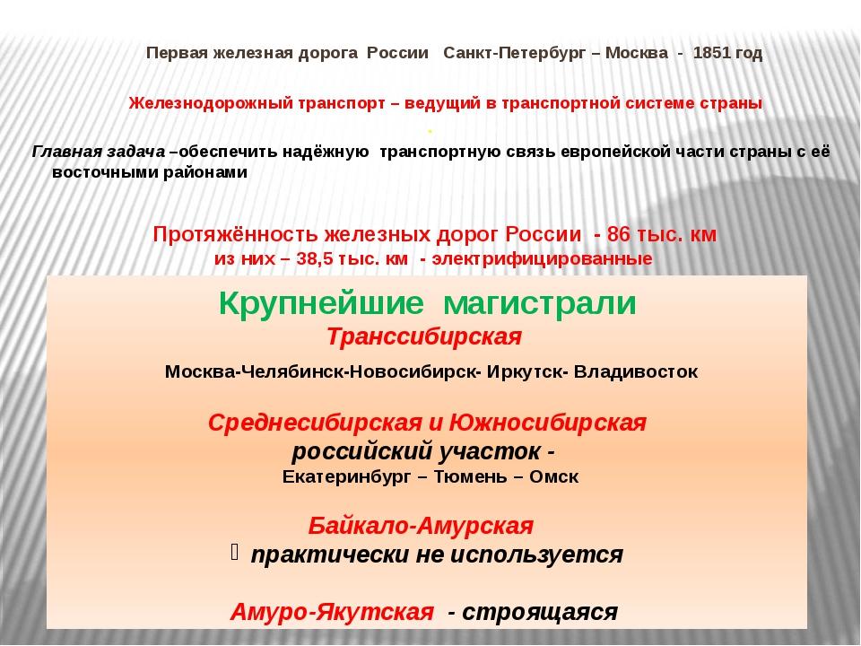 Первая железная дорога России Санкт-Петербург – Москва - 1851 год Железнодор...