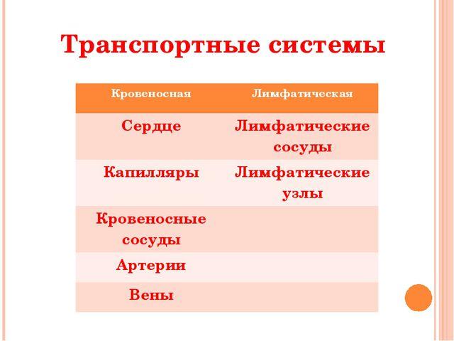 Транспортные системы Кровеносная Лимфатическая Сердце Лимфатические сосуды Ка...