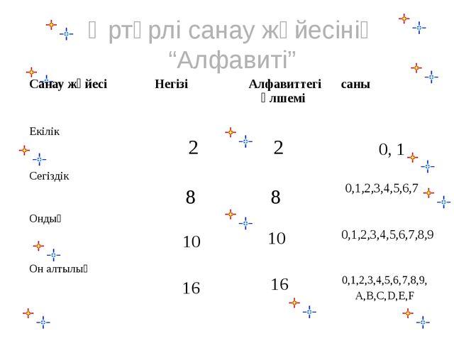 """Әртүрлі санау жүйесінің """"Алфавиті"""" 0, 1 2 2 8 8 0,1,2,3,4,5,6,7 10 10 0,1,..."""