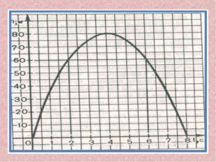 Определите максимальную высоту подъема тела (80 м). Сколько времени тело пада