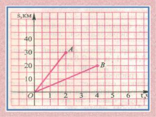 Во сколько раз скорость одного тела больше другого? (Ответ: А 15 м/с, В 5 м/с