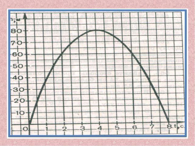 Определите максимальную высоту подъема тела (80 м). Сколько времени тело пада...