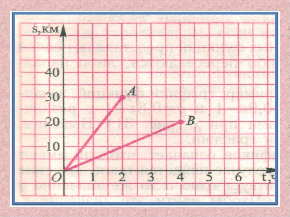 Во сколько раз скорость одного тела больше другого? (Ответ: А 15 м/с, В 5 м/с...
