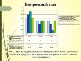 Контрольный этап Рис. 2. Уровни сформированности у младших школьников ценност