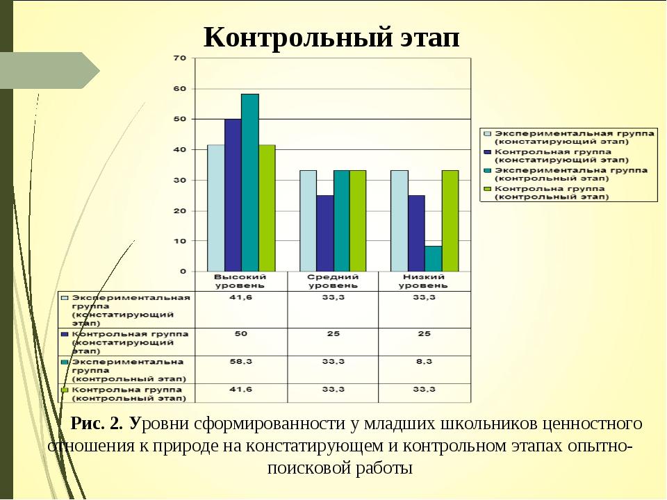 Контрольный этап Рис. 2. Уровни сформированности у младших школьников ценност...