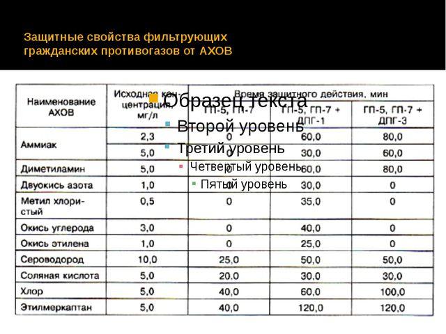 Защитные свойства фильтрующих гражданских противогазов от АХОВ