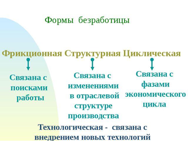 Формы безработицы Фрикционная Структурная Циклическая Связана с поисками рабо...