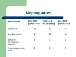 Мероприятия Мероприятие 2013-2013 (количество)2013-2014 (количество)2014-2