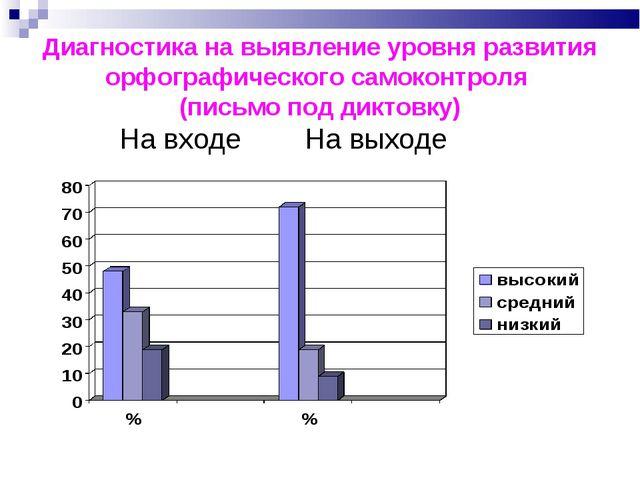 Диагностика на выявление уровня развития орфографического самоконтроля (письм...