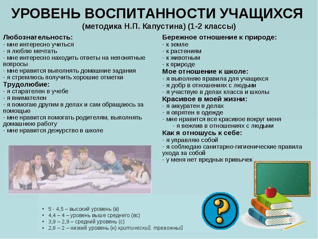 УРОВЕНЬ ВОСПИТАННОСТИ УЧАЩИХСЯ (методика Н.П. Капустина) (1-2 классы) 5 - 4,5...