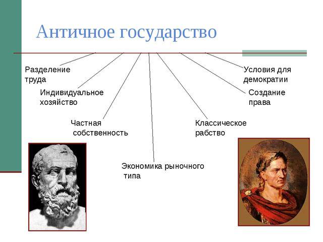 Античное государство Создание права Индивидуальное хозяйство Частная собствен...
