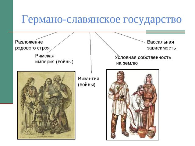 Германо-славянское государство Римская империя (войны) Византия (войны) Услов...