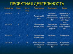 ПРОЕКТНАЯ ДЕЯТЕЛЬНОСТЬ Учебный годКлассКол-во уч-сяТема проектаВид проект