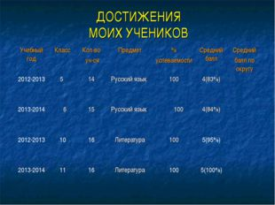 ДОСТИЖЕНИЯ МОИХ УЧЕНИКОВ Учебный годКлассКол-во уч-сяПредмет % успеваемос