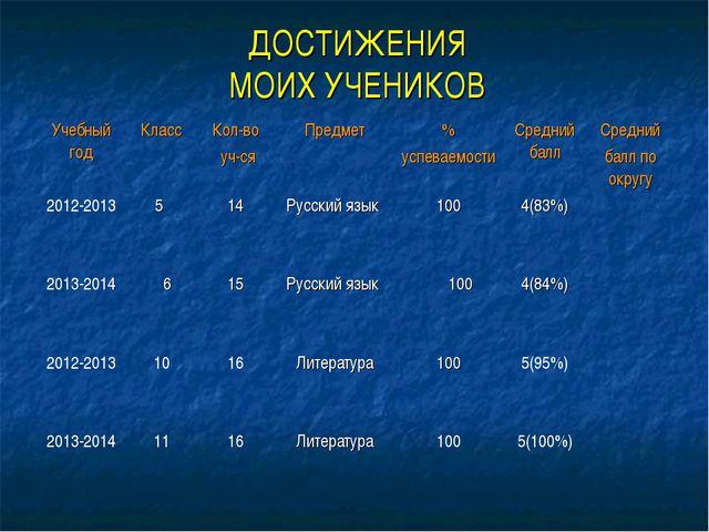 ДОСТИЖЕНИЯ МОИХ УЧЕНИКОВ Учебный годКлассКол-во уч-сяПредмет % успеваемос...