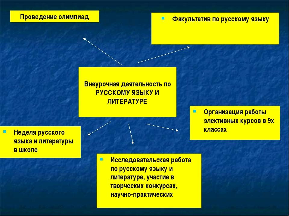 Внеурочная деятельность по РУССКОМУ ЯЗЫКУ И ЛИТЕРАТУРЕ Исследовательская рабо...