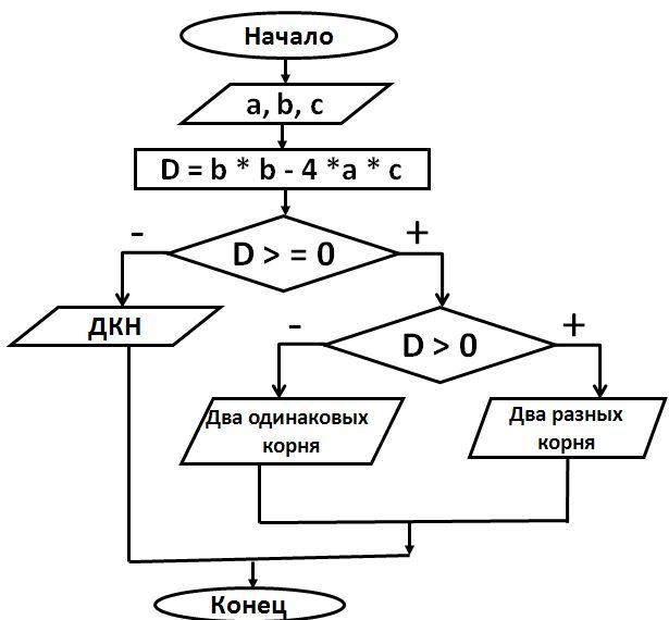 Составьте блок схему для решения следующей задачи