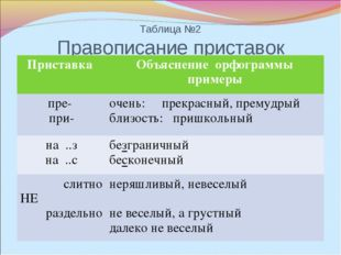 Таблица №2 Правописание приставок Приставка Объяснение орфограммы примеры пр