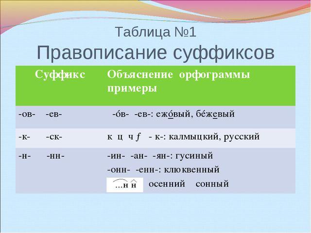 Таблица №1 Правописание суффиксов СуффиксОбъяснение орфограммы примеры -ов-...