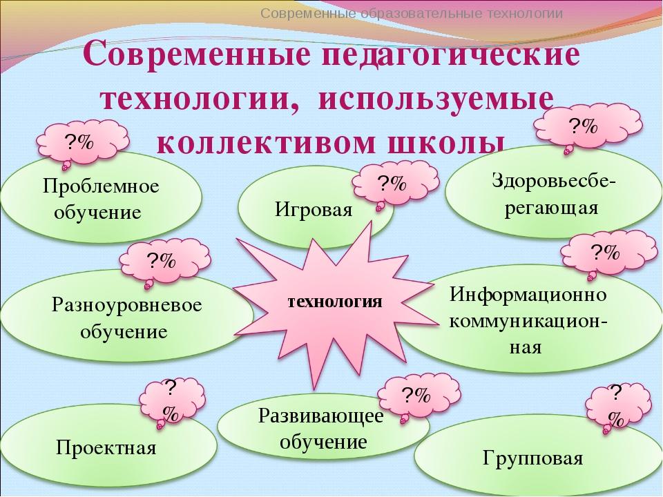 Современные педагогические технологии, используемые коллективом школы Совреме...