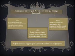 Расширение территорий Российского государства при Василии III 1510 г. В Псков